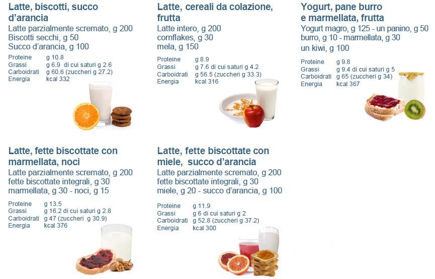 Molto Come scegliere la colazione più adatta per iniziare bene la  IZ75