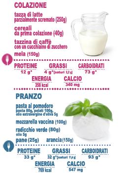 Formaggi e grassi il rapporto tra salute e sapore for Linea verde favaro