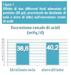 acidificazione-latte